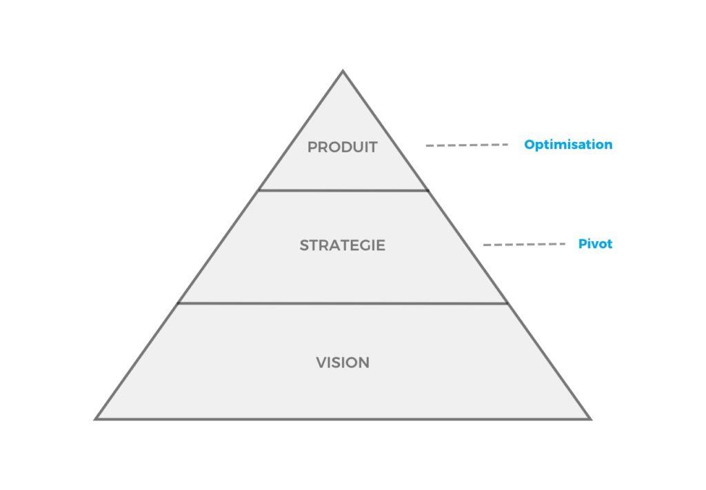 Lean Startup: vision, stratégie, produit